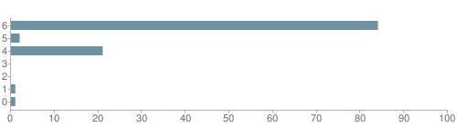 Chart?cht=bhs&chs=500x140&chbh=10&chco=6f92a3&chxt=x,y&chd=t:84,2,21,0,0,1,1&chm=t+84%,333333,0,0,10|t+2%,333333,0,1,10|t+21%,333333,0,2,10|t+0%,333333,0,3,10|t+0%,333333,0,4,10|t+1%,333333,0,5,10|t+1%,333333,0,6,10&chxl=1:|other|indian|hawaiian|asian|hispanic|black|white